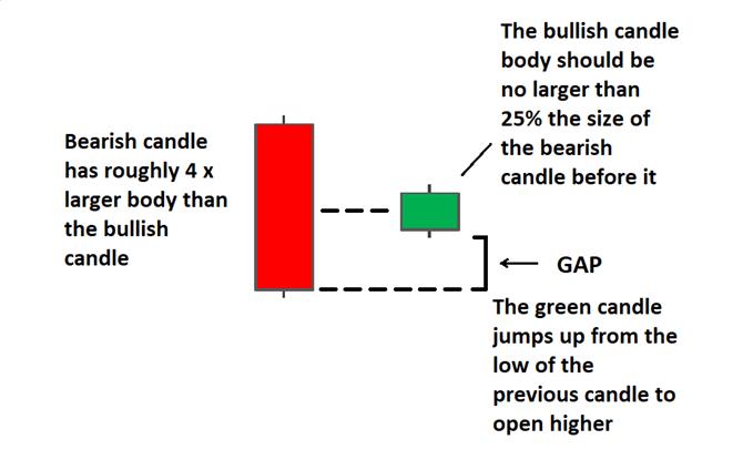 Bullish Harami candlestick explained