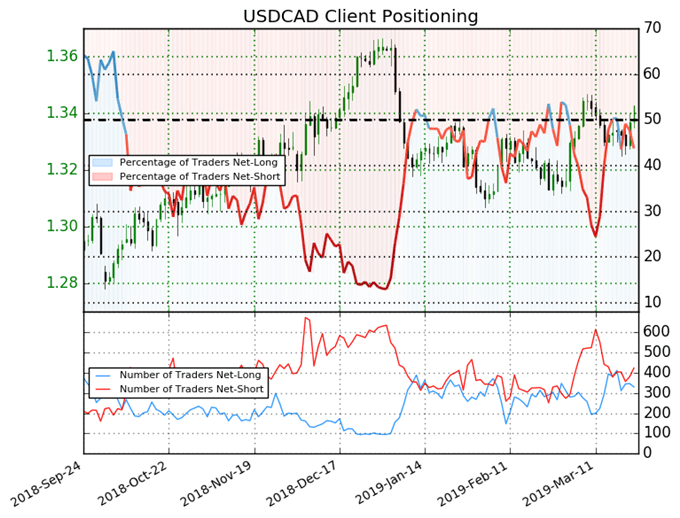 ig client sentiment index, usdcad price chart
