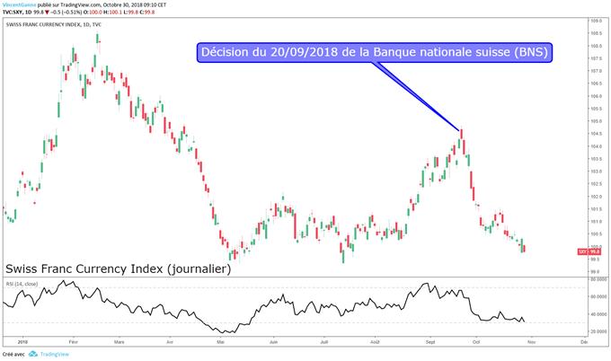 La BNS fait baisser le taux de change du franc suisse