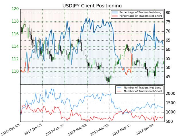 Near-term Setups in USD/JPY, USD/CAD & NZD/USD