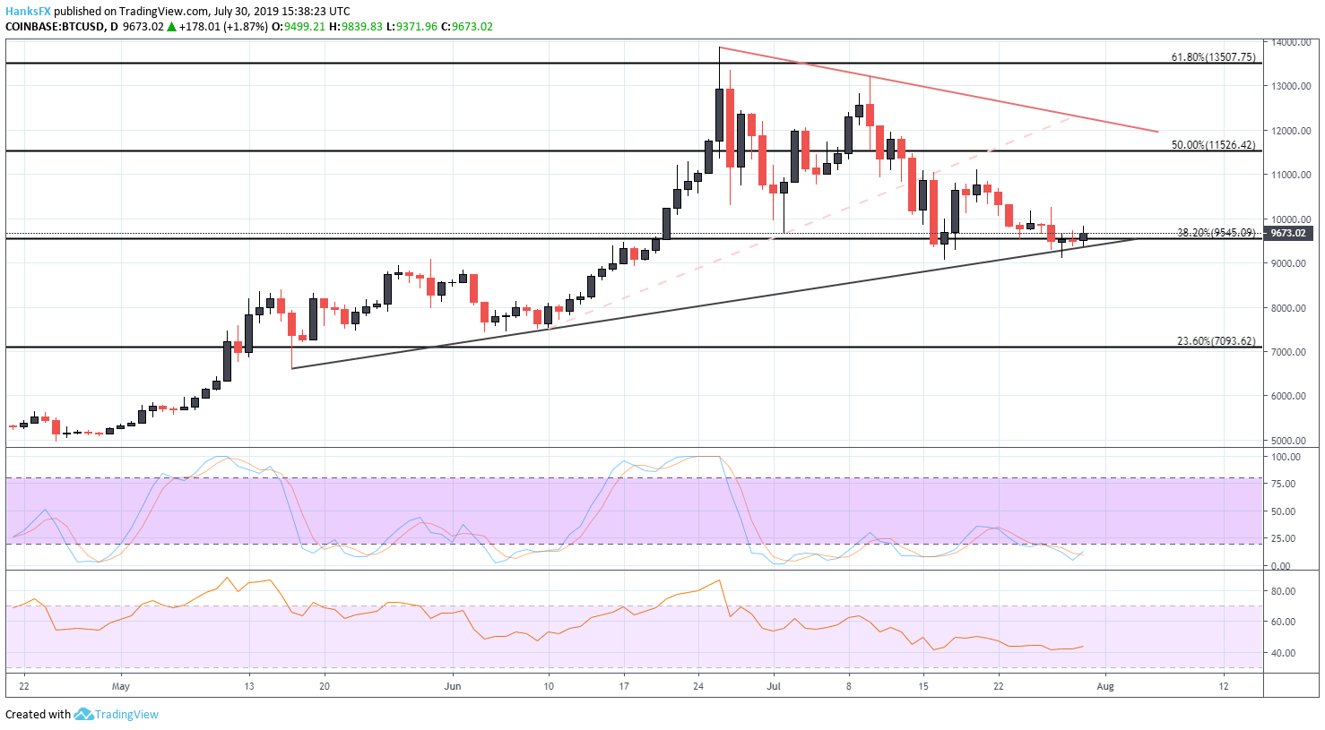Bitcoin Price Chart is Coiled like a Spring, will it Bounce or Break?