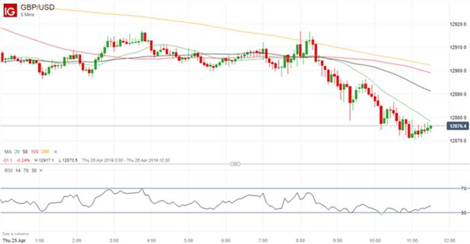 Gráfico 5 minutos GBP/USD - 25/04/2019