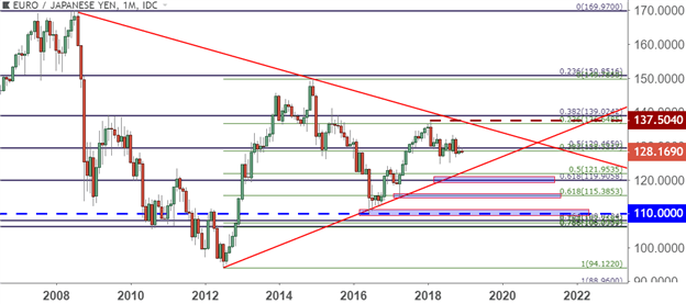 Top Trade Idea 2019: Bearish EUR/JPY as Euro Politics, BoJ Policy Come into Further Focus