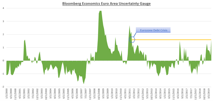 Chart Showing ECB Uncertainty