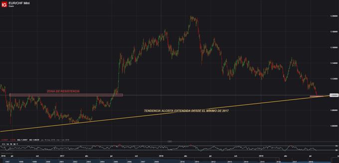 Análisis técnico: EUR/CHF rebotaría sobre nivel crítico antes de seguir subiendo