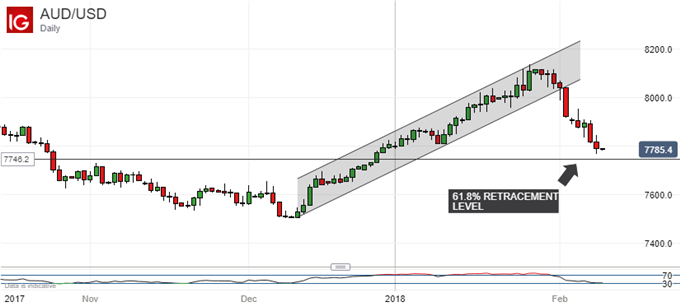 Australian Dollar Dips After RBA Report, Looks Very Heavy