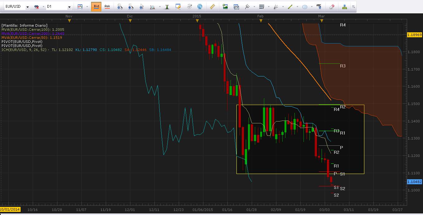 El euro continúa depreciándose previo a la conferencia de prensa de Mario Draghi.