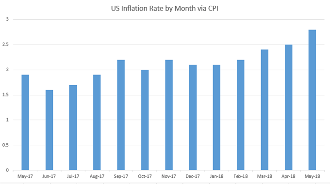 US inflation rate by month