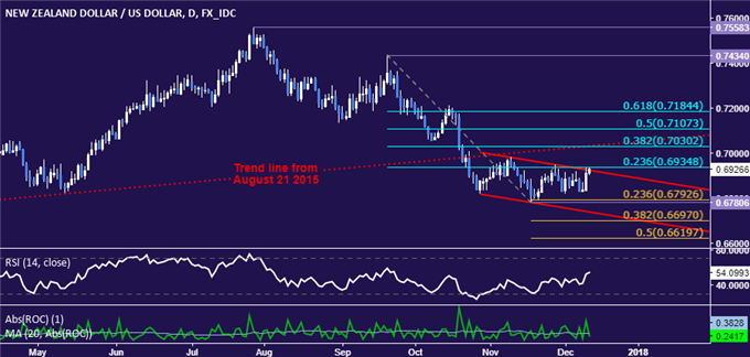 NZD/USD Technical Analysis: Down Trend Survives RBNZ-Linked Surge