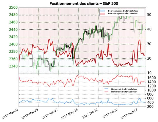 La forte diminution des positions acheteuses donne un signal haussier sur le S&P 500