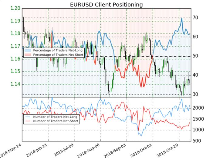 EUR/USD : le Sentiment des traders se montre confiant sur l'eurodollar