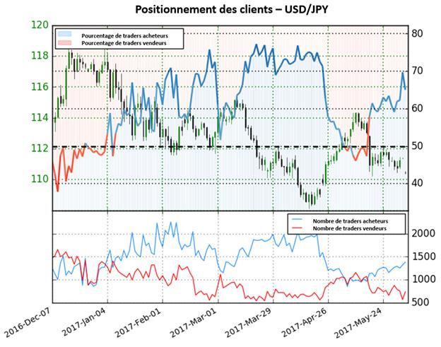 Les perspectives pour l'USD/JPY ne sont pas claires selon sentiment des traders.