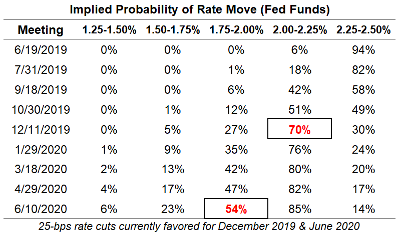 Fed To Hold Off On Interest Rate Hikes