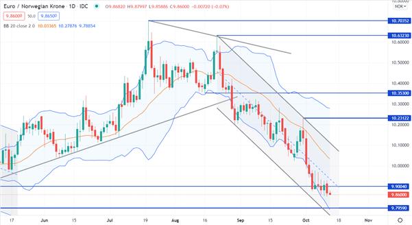 EUR/NOK CHART