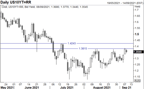 Japanese Yen Forecast: USD/JPY Coiling Up For a Breakout
