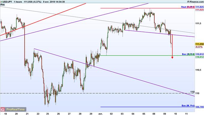 Analyse technique de l'USD/JPY