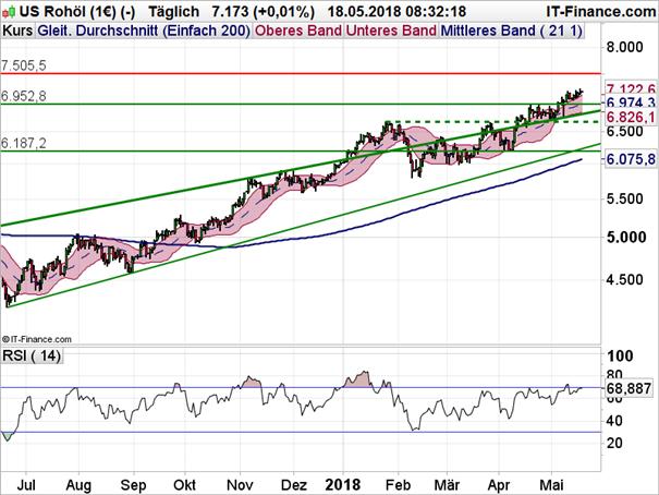 US-Rohöl (WTI): Nächste wichtige Preismarke voraus