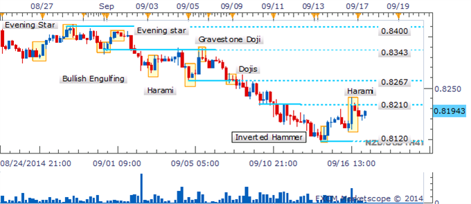 NZD/USD Patrón de línea de perforación aumenta las esperanzas de una recuperación