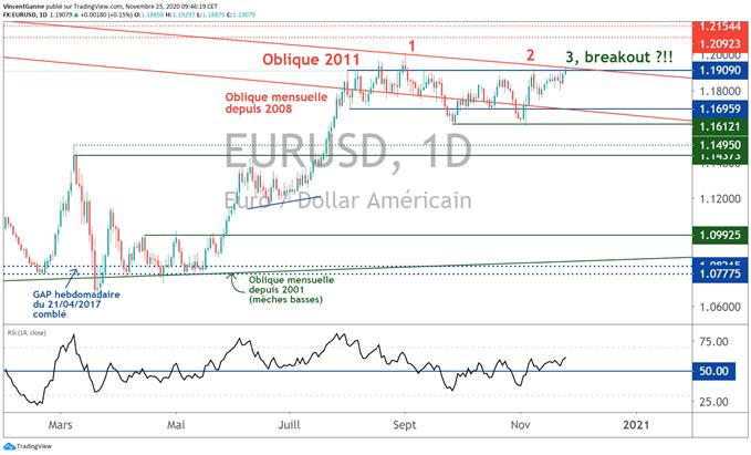 Short Squeeze vers 1.2150$ pour le taux EUR/USD ?