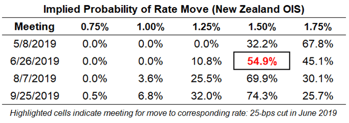 rbnz rate expectations, reserve bank of new zealand rate expectations, rbnz rate cut