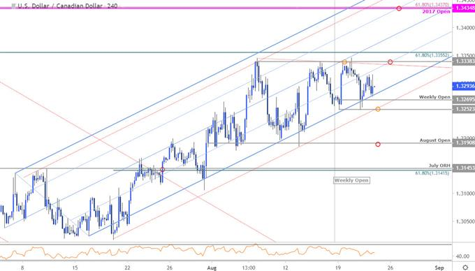 Loonie Price Chart - USD/CAD 240min - US Dollar vs Canadian Dollar Technical Outlook