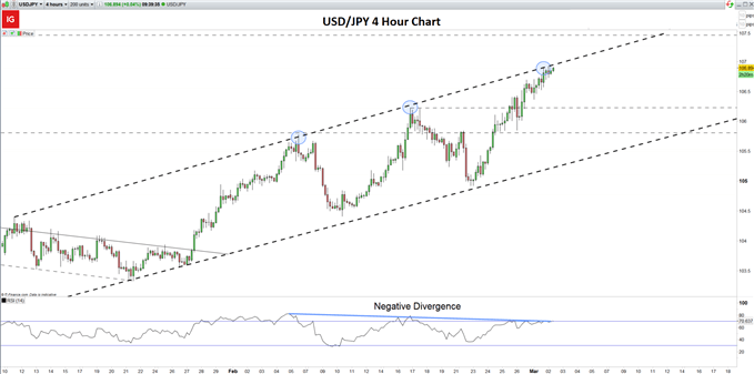 Grafik 4 jam USD / JPY