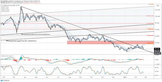 US Dollar Forecast: Back to the Year-Long Downtrend - Levels for DXY Index, USD/JPY