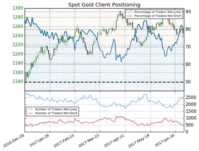Gold Price Forecast to Fall Further on Key Sentiment Shift