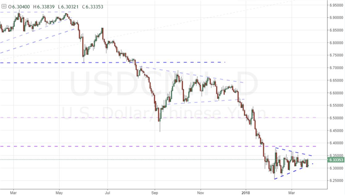 The Dollar, Yuan and Euro's Place at the Start of the Trade Wars