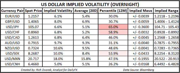 USD Price Chart Outlook US Dollar Implied Volatility Trading Ranges EURUSD GBPUSD USDJPY