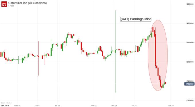 Caterpillar stock price earnings