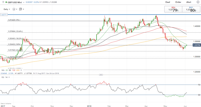 GBPUSD Price Action to be Impacted by Slew of BoE Speakers