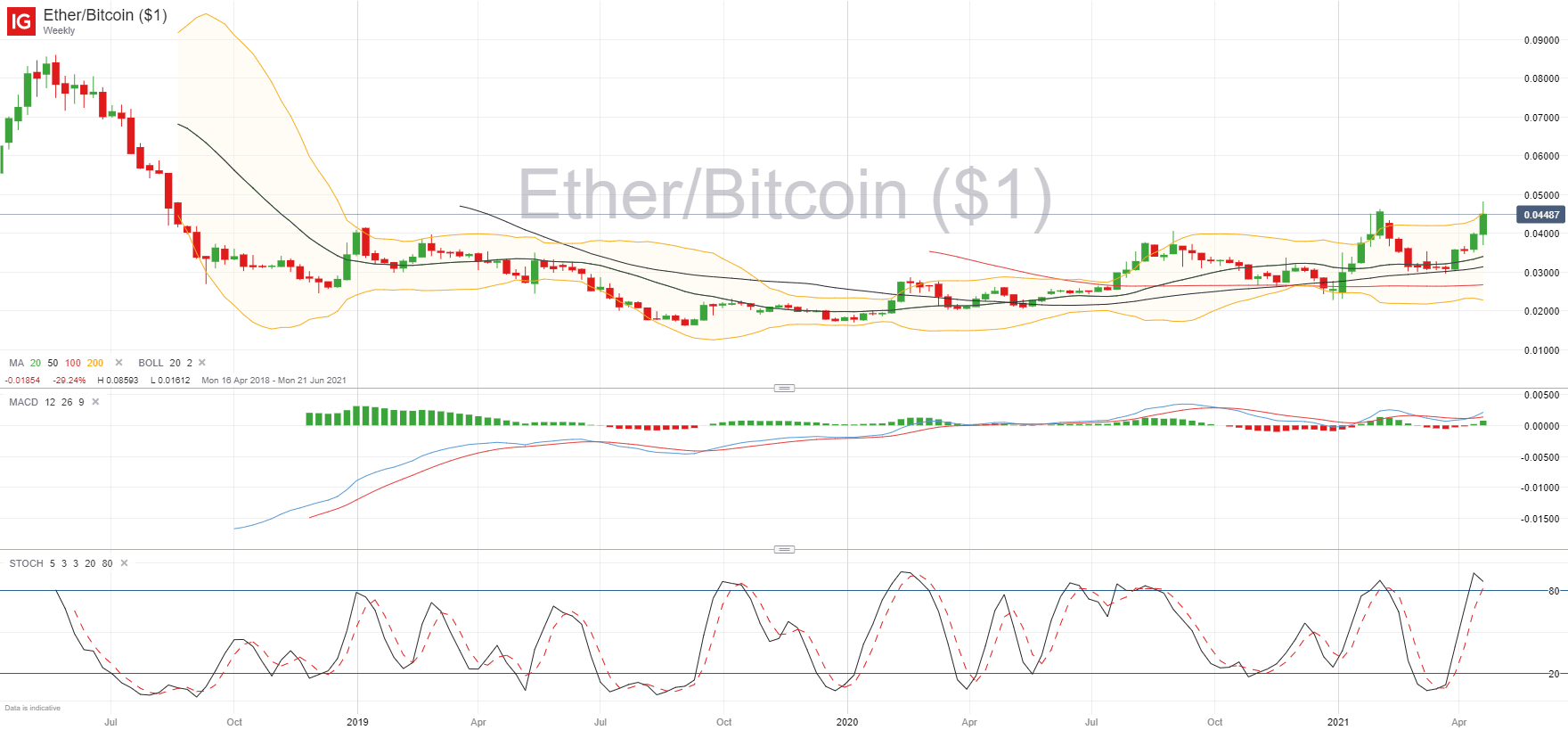 bitcoin žlugimas