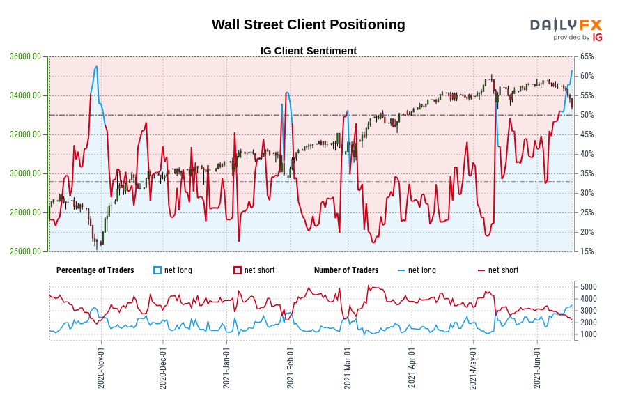 Our data shows traders are now at their most net-long Wall Street since Oct 30 when Wall Street traded near 26,509.50.