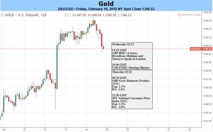 أسعار الذهب ترتد مرة أخرى بناءً على تقرير مؤشر أسعار السلع الاستهلاكية القوي إلا أنها لا تزال تحتفظ بنطاق يناير