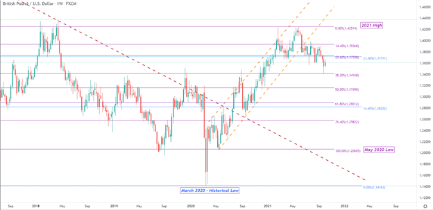 Pound Dollar Price Forecast: GBP/USD Key Levels for the Week Ahead