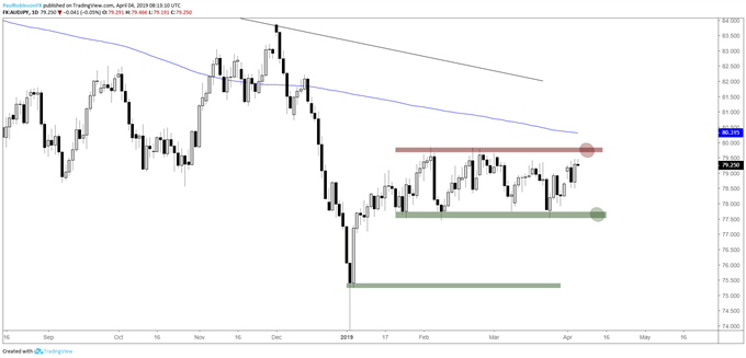 AUDJPY daily chart, range for now, eventually breakout