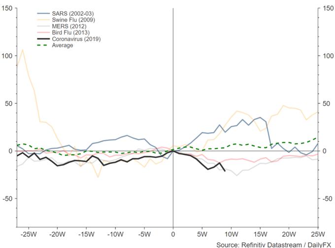 Coronavirus Impact: S&P 500, DAX, Gold and Crude Oil Outlook