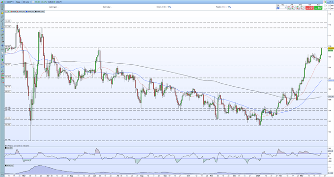 US Dollar Price Outlook: US Dollar Rally Driving USD/JPY to Fresh Multi-Month Highs
