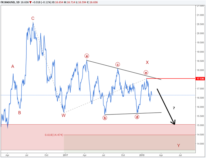 Silver price forecast using Elliott Wave Theory.