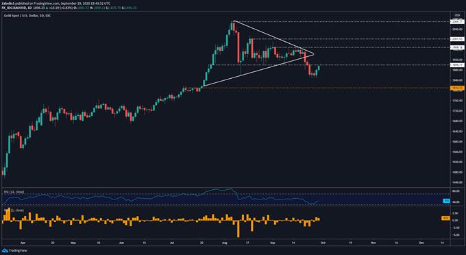 XAU / USD'yi gösteren grafik