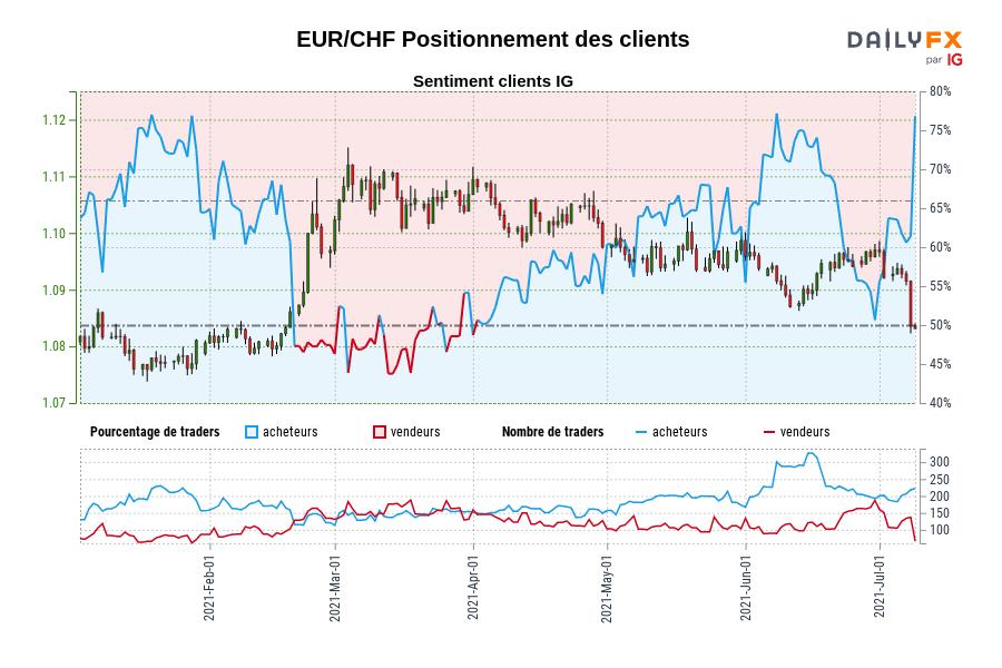 EUR/CHF SENTIMENT CLIENT IG : Nos données montrent que les traders sont à l'achat plus depuis janv. 19 lorsque EUR/CHF se négociait à 1,08.