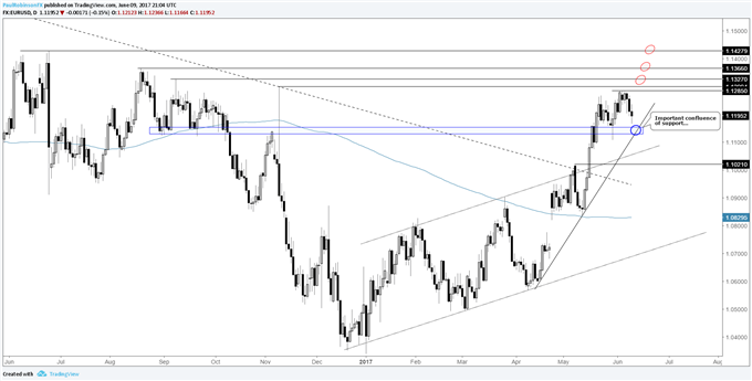 EURUSD - Confluence of Support Key to Near-term Outlook