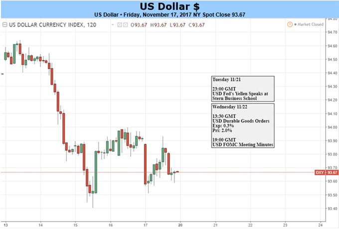 US Dollar: Politics to Overshadow Yellen Speech, FOMC Minutes