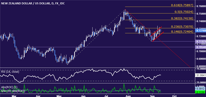 NZD/USD Technical Analysis: Topping Pattern Undone. Now What?