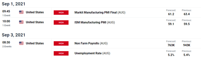 US Dollar Outlook Hinges on ISM Manufacturing Survey, NFP Report