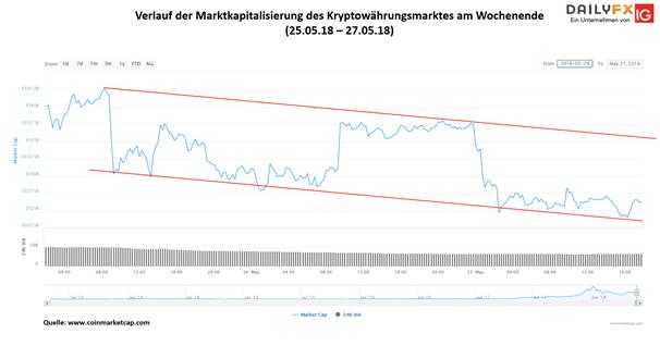 ETH/USD: Ethereum Kurs fällt unter psychologische Marke