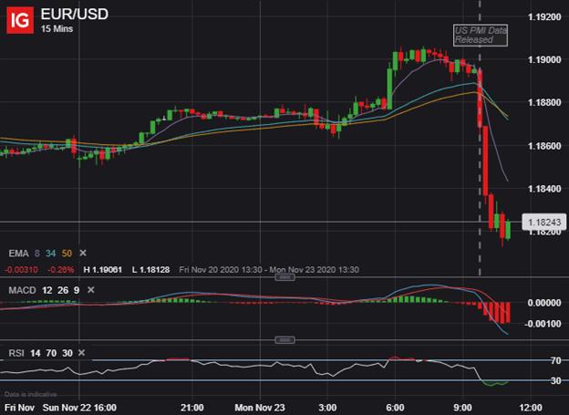 EURUSD Price Chart Euro to US Dollar Outlook