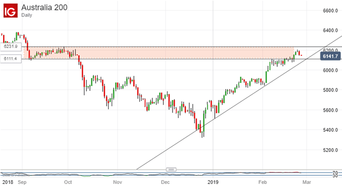 Uptrend Holds: ASX 200, Daily Chart