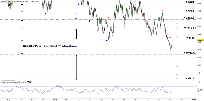 NZDUSD price daily chart 10-09-19 zoomed out